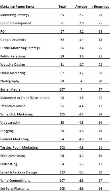 Marketing topics importance on average